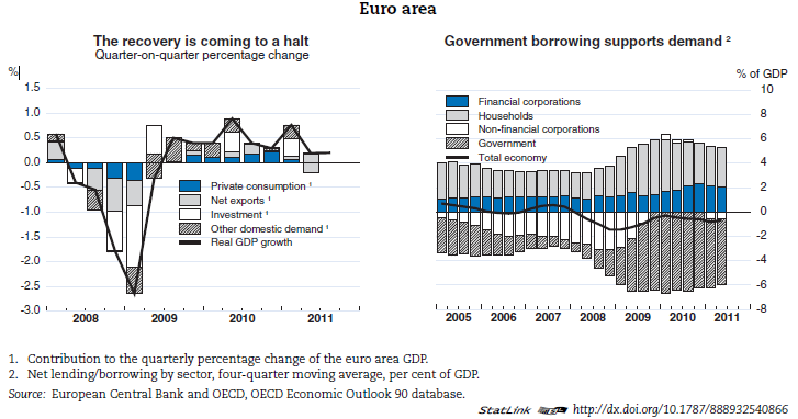 saving imbalances and the euro area Some euro area countries accumulated large and persistent external imbalances during the upswing, revealing important weaknesses in the macroeconomic managemen.