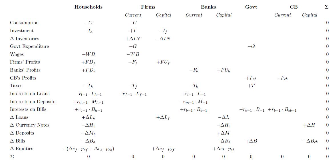 Transactions Flow Matrix 3