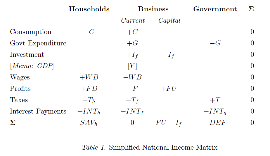 Simplified National Income Matrix