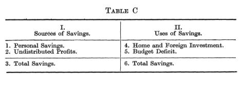 James Meade & Richard Stone - Sectoral Balances