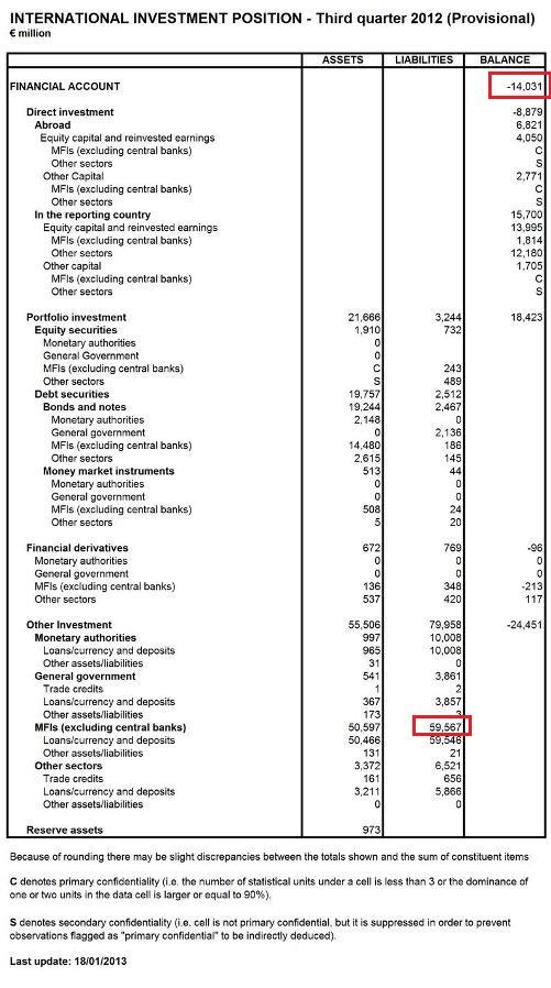 Cyprus - International Investment Position Q3 2012