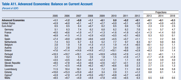 Euro Area Current Account Balance Of Payments