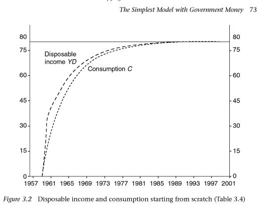Disposable Income - G&L