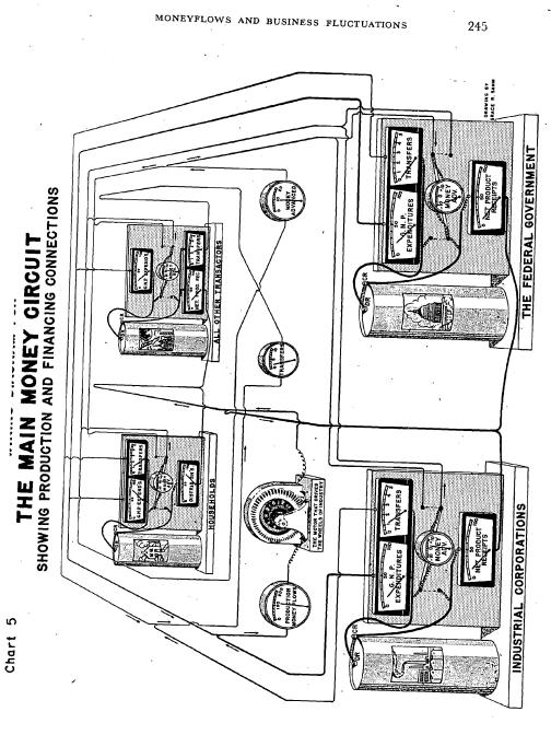 The Main Money Circuit