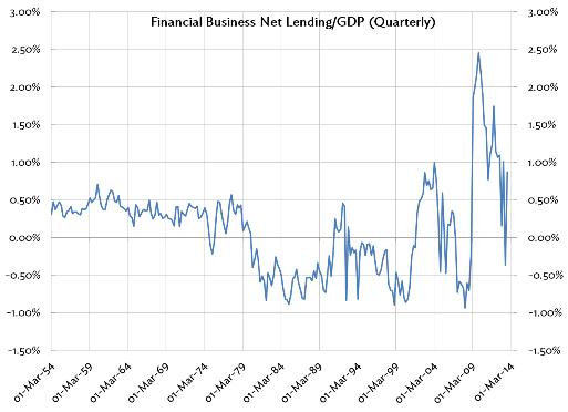 Financial Business - Net Lending