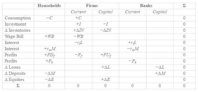Paradox Of Profits - Transactions Flow Matrix