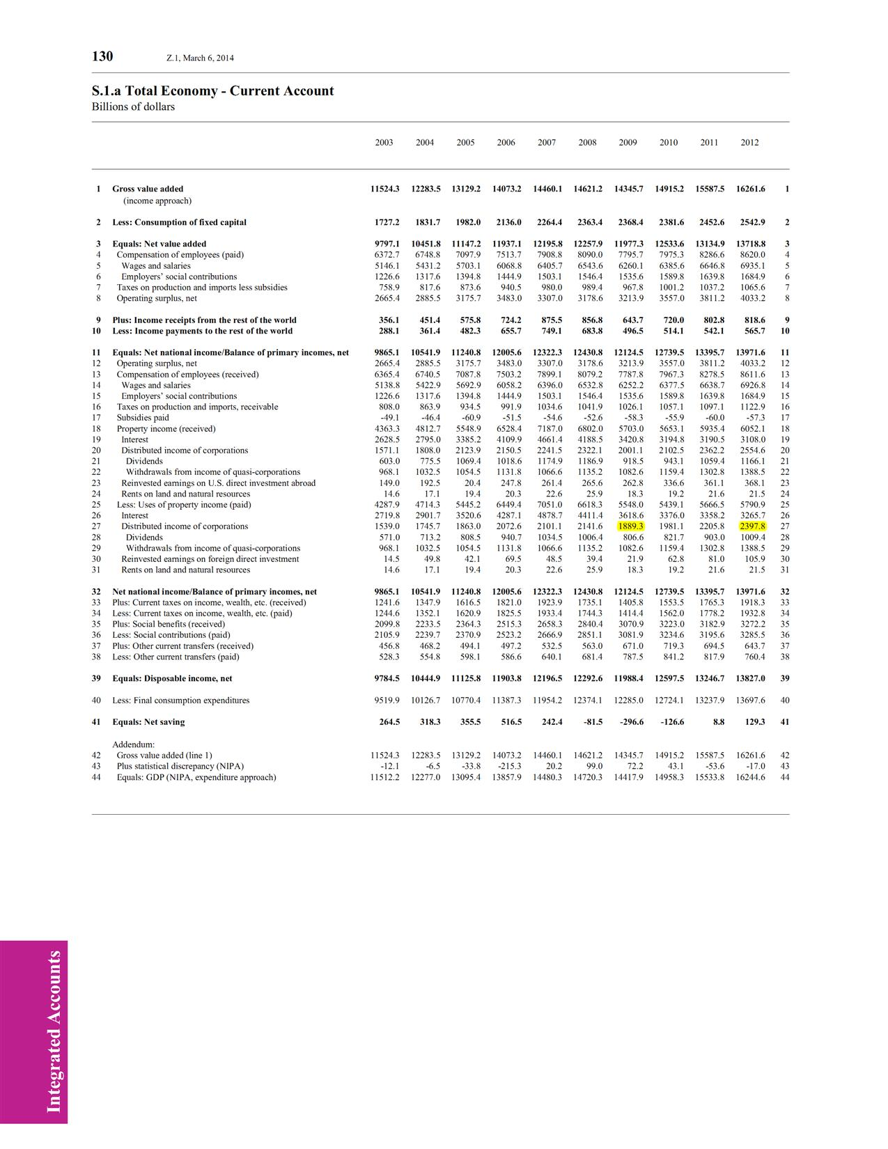 Table S.1.a, Z.1 Q4 2013