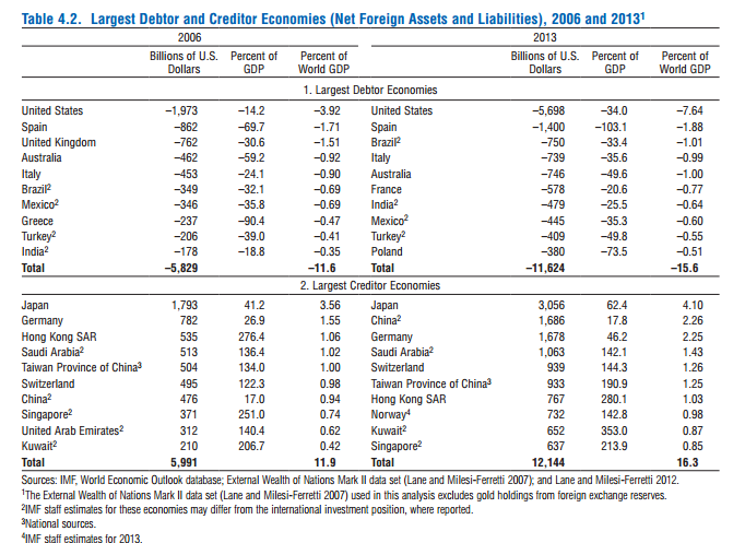 IMF Largest Creditor And Debtor Economies