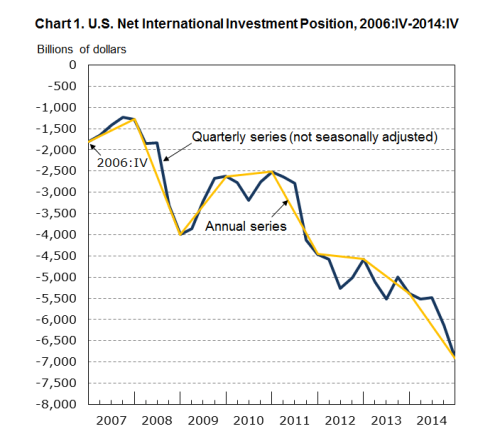 U.S. Net International Investment Position 2014