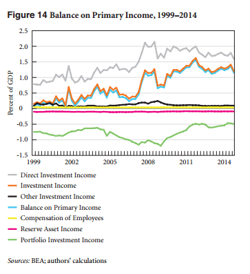 Balance On Primary Income