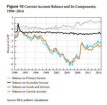 U.S. Balance Of Payments And Components