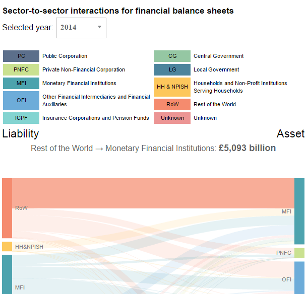 UK Flow Of Funds Sankey Diagram