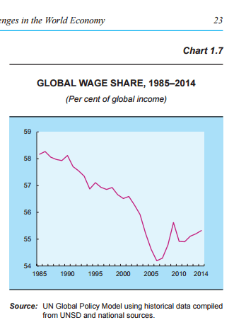 global-wage-share