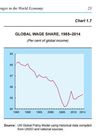 global-wage-share