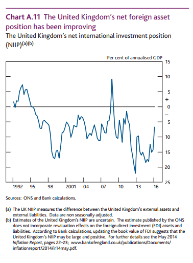 uk-net-international-investment-position